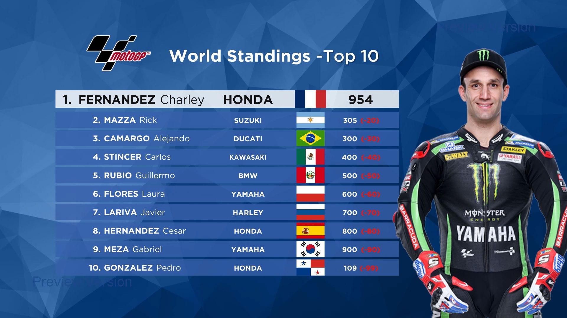 MotoGP World Standings